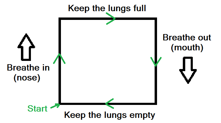 Diagram of box breathing meditation exercise