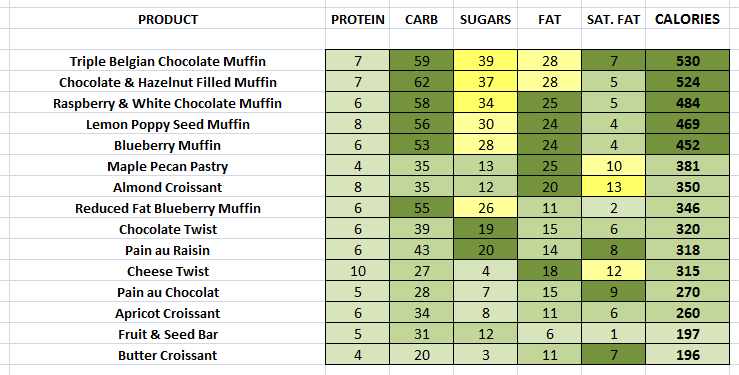 Caffe Nero - Pastries & Muffins nutritional information