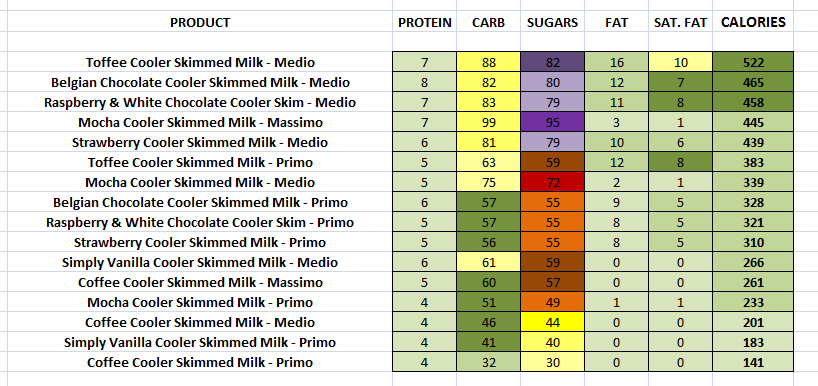 Costa Coffee Coolers nutritional information