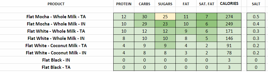 costa coffee nutritional information calories flat drinks