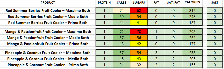 costa coffee nutritional information calories fruit coolers