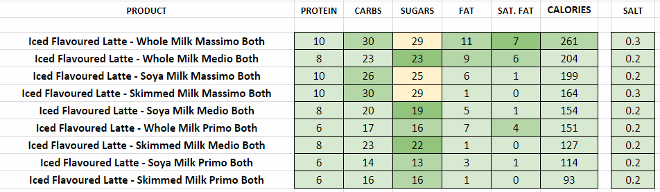 costa coffee nutritional information calories iced latte