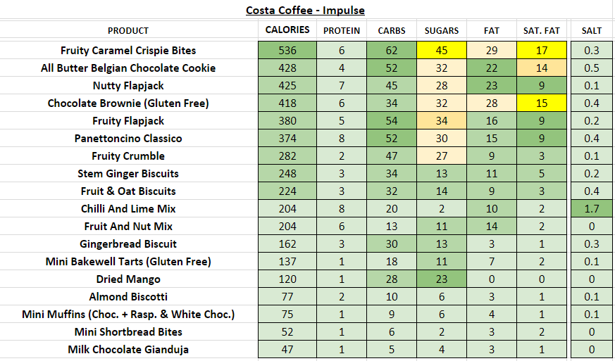 costa coffee impulse nutritional information calories
