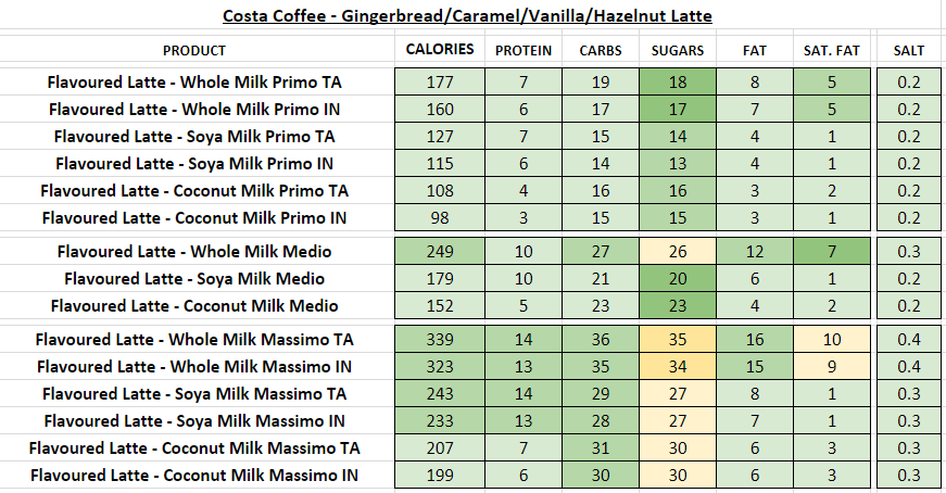 costa coffee nutritional information calories gingerbread latte caramel