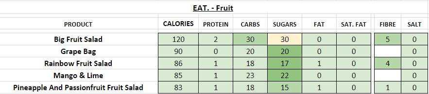 EAT nutrition information calories