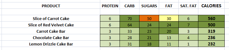 EAT. - Cakes nutritional information