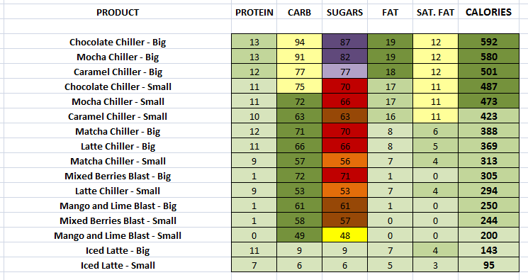 EAT. - Cold Drinks (Whole Milk) nutritional information