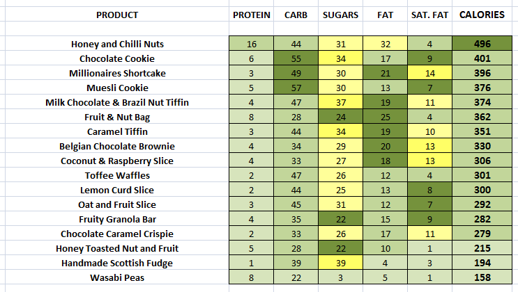 EAT. - Cookies & Slices nutritional information