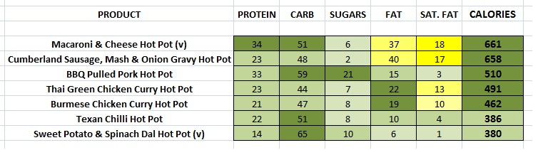 EAT. - Hot Pots nutritional information