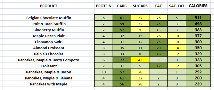 EAT. - Patisserie & Muffins nutritional information