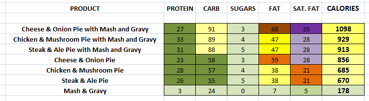 EAT. - Pies nutritional information