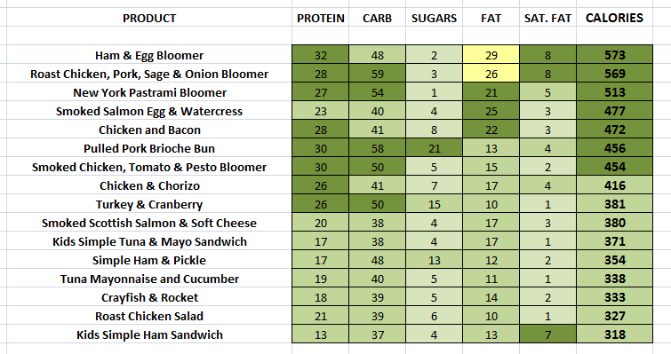 EAT. - Sandwiches nutritional information