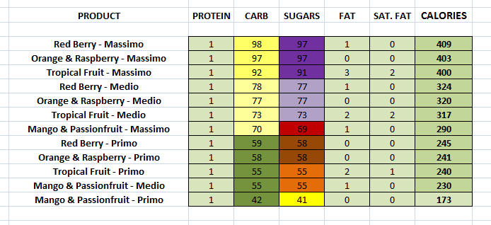 Costa Coffee Fruit Coolers nutritional information