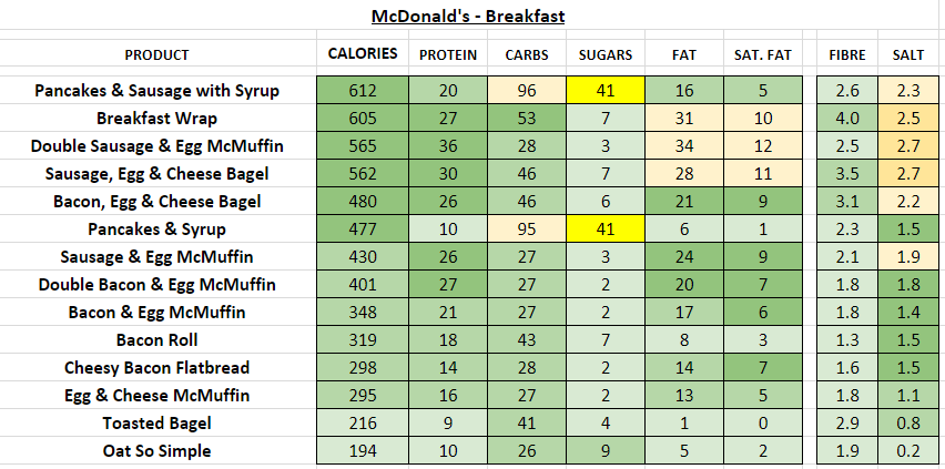 McDonald's - breakfast nutrition information calories