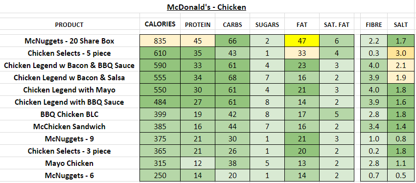 McDonald's - Chicken burger nutrition information calories