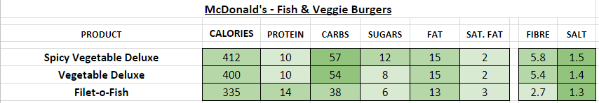 McDonald's - Fish veggie nutrition information calories