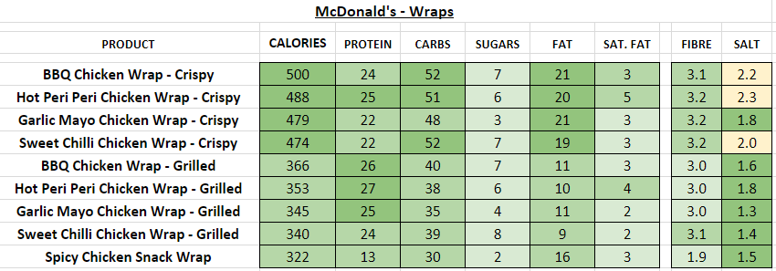 McDonald's - Wraps nutrition information calories