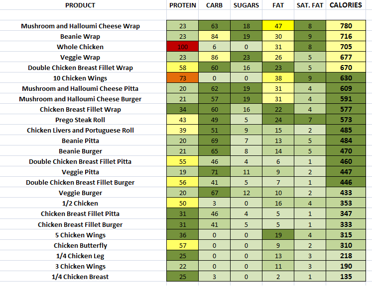 Nando's - Mains nutritional information