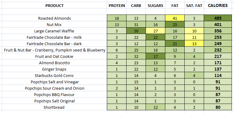 Starbucks Packaged Foods nutritional information
