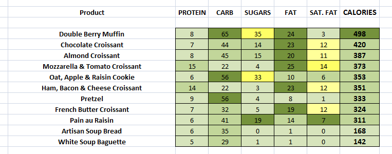 Pret - Bakery nutritional information