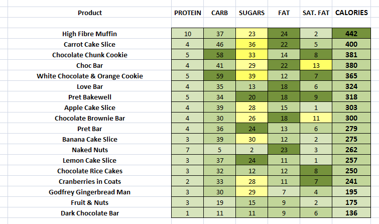 Pret - Cakes & Slices nutritional information