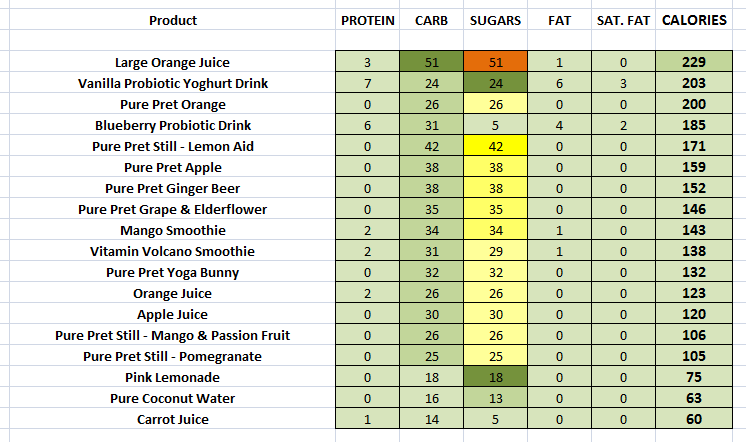 Pret - Cold Drinks nutritional information
