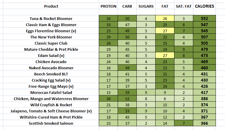 Pret - Sandwiches nutritional information