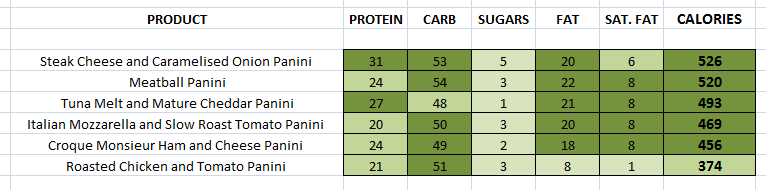 Starbucks - Lunch Panini nutritional information