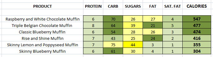 Starbucks - Muffins nutritional information