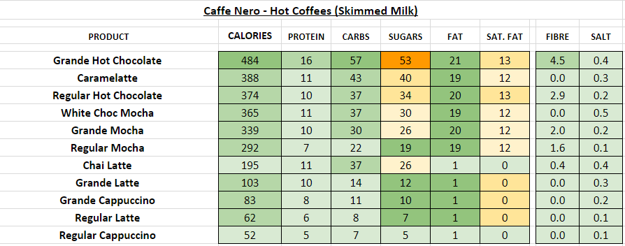 caffe nero strengths It would appear that there is little wrong with caffe nero, which has gone from  strength to strength, confounding critics who were sceptical from.