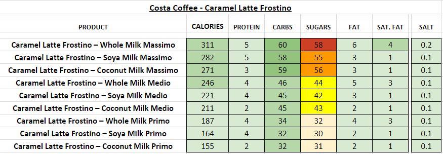 costa coffee nutritional information calories caramel latte frostino
