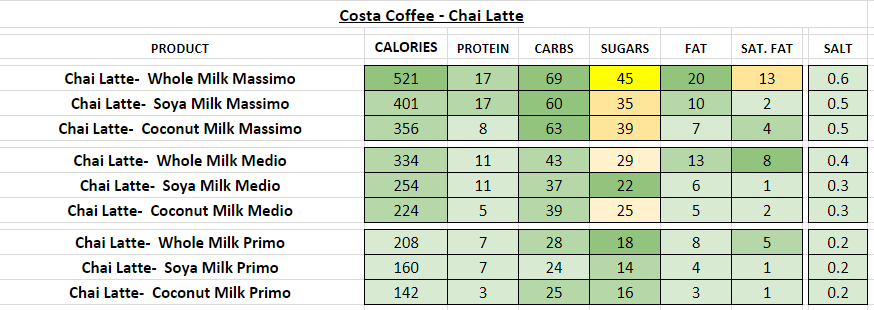 costa coffee nutritional information calories chai latte