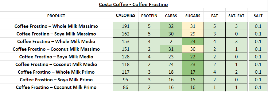 costa coffee nutritional information calories coffee frostino