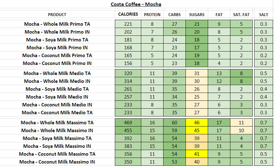 costa coffee nutritional information calories mocha