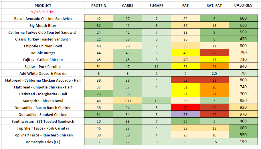 Chilis Lunch Combos nutritional information