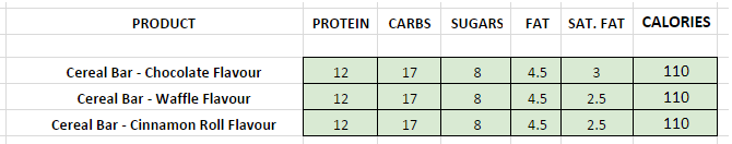 Quest Cereal Bars Nutritional information