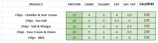 Quest Chips Nutritional Information