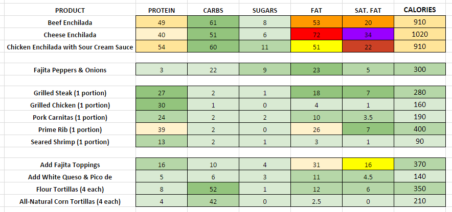 Chilis Enchiladas & Fajitas nutritional information