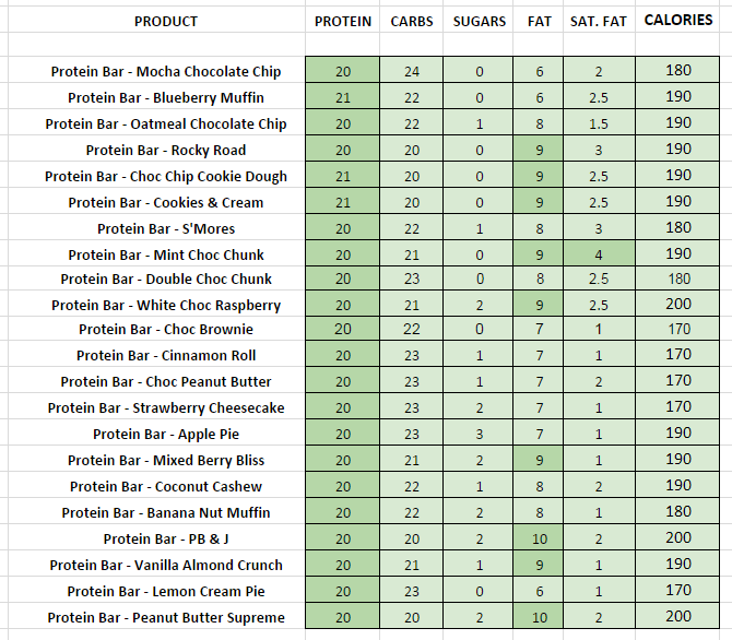 Quest Protein Bars Nutritional information