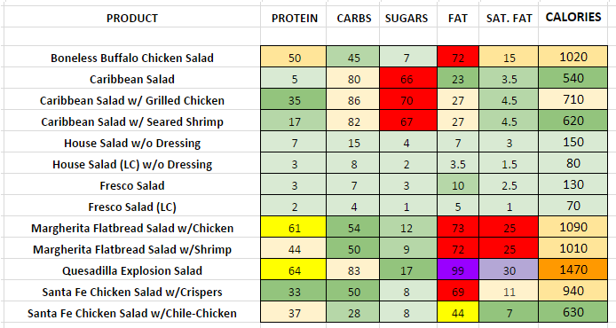 Chilis Salads nutritional information