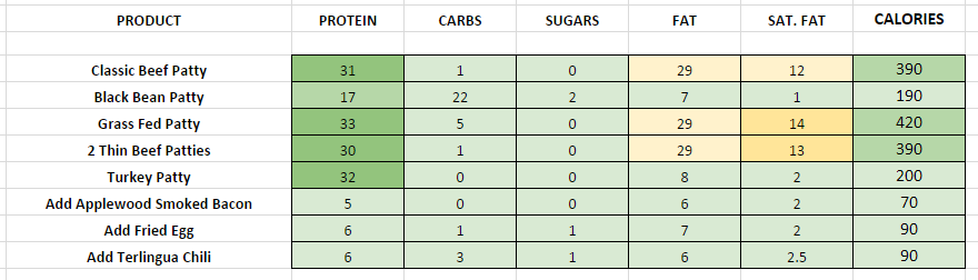 Chilis Substitutes and Add-Ons nutritional information
