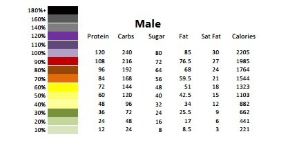 nutritional information Male