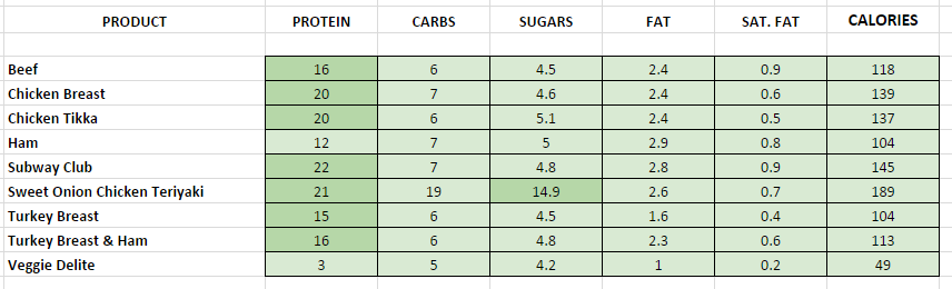 Salads subway nutrition information