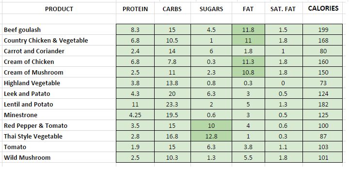 subway nutritional information calories