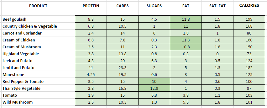 Soups subway nutrition information