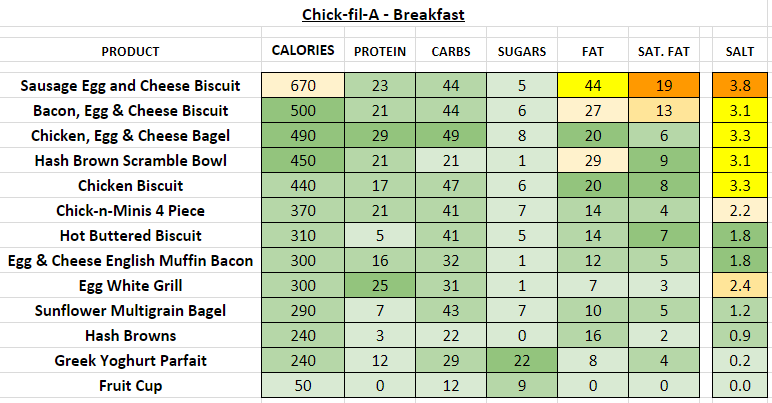 Chick Fil A nutrition information calories Breakfast