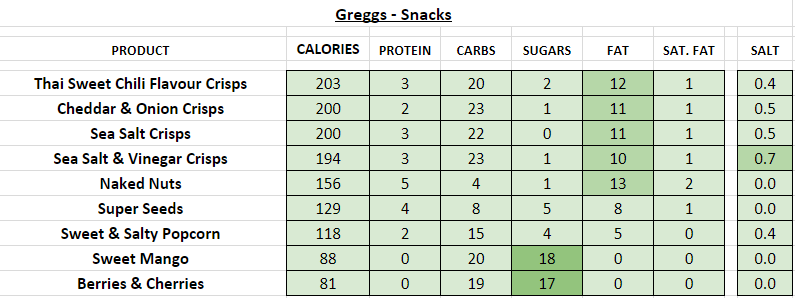 Greggs nutrition information calories