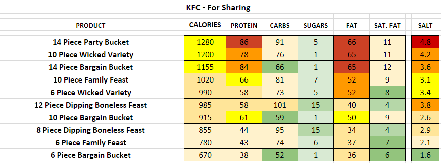 KFC For Sharing nutrition information calories