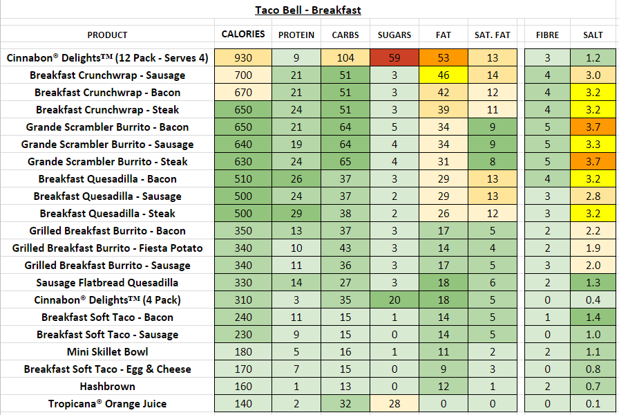 Taco Bell Breakfast nutritional information calories