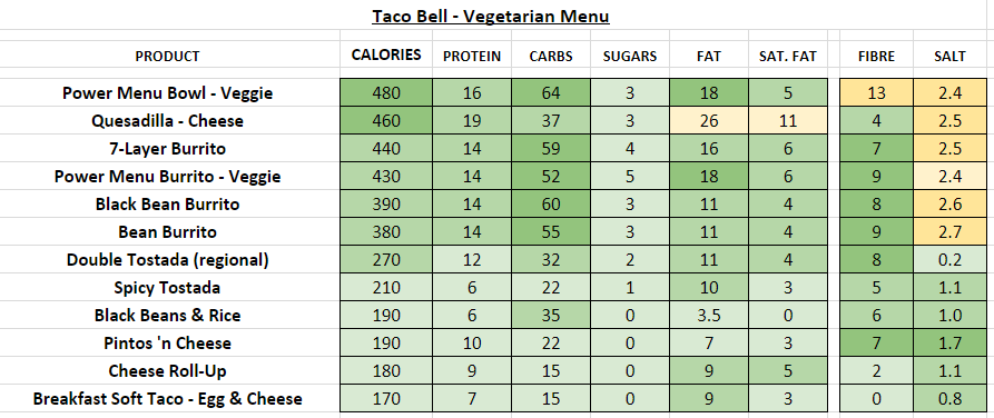 taco bell nutrition information calories